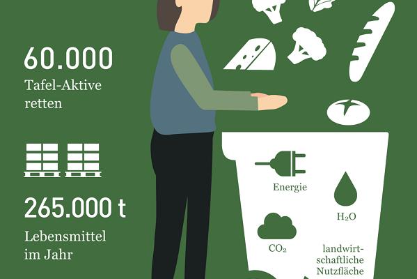 60.000 Tafel-Aktive retten 265.000 Tonnen Lebensmittel pro Jahr